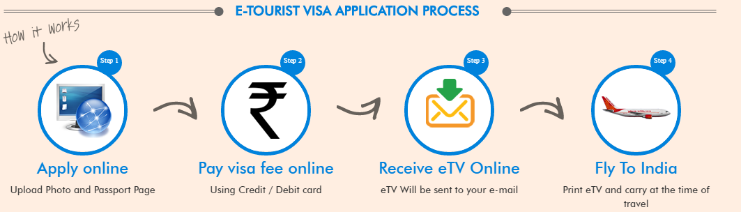 Pasos sacar visado India: e-tourist visa india