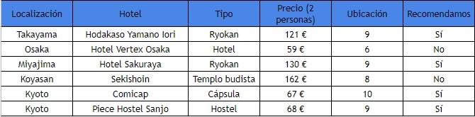 Precios hoteles japon